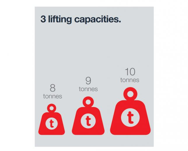 Kalmar Empty Container Handlers - Lifting Capacities